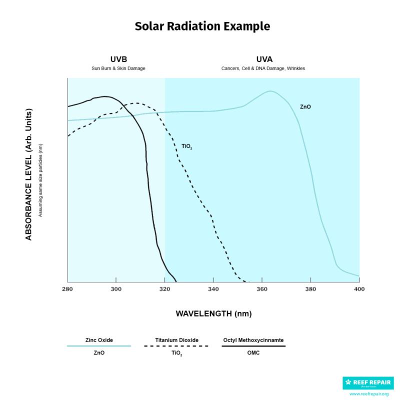 Titanium Dioxide Vs Zinc Oxide UV Protection Graph