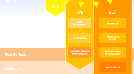 UVB vs UVA the effects of too much sun exposure from normal UV radiation