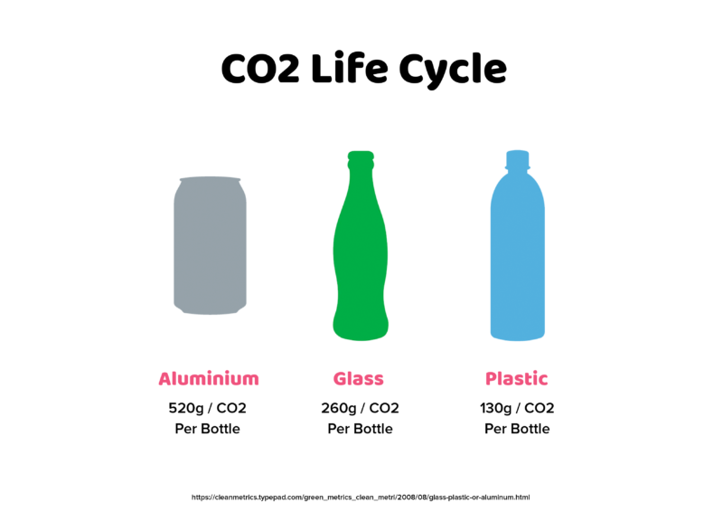 Co2 life cycle info-graphic - Plastic vs glass vs aluminium